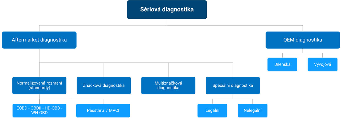 Diagram_seriova-diagnostika